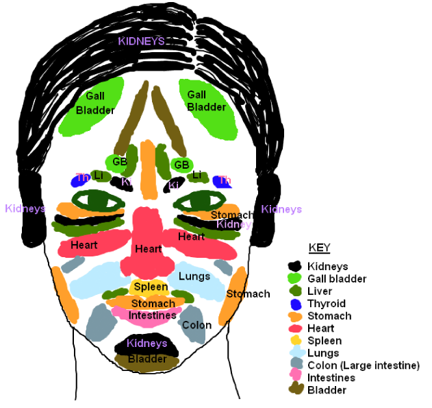 Spot positions, Acne locations and Chinese face mapping